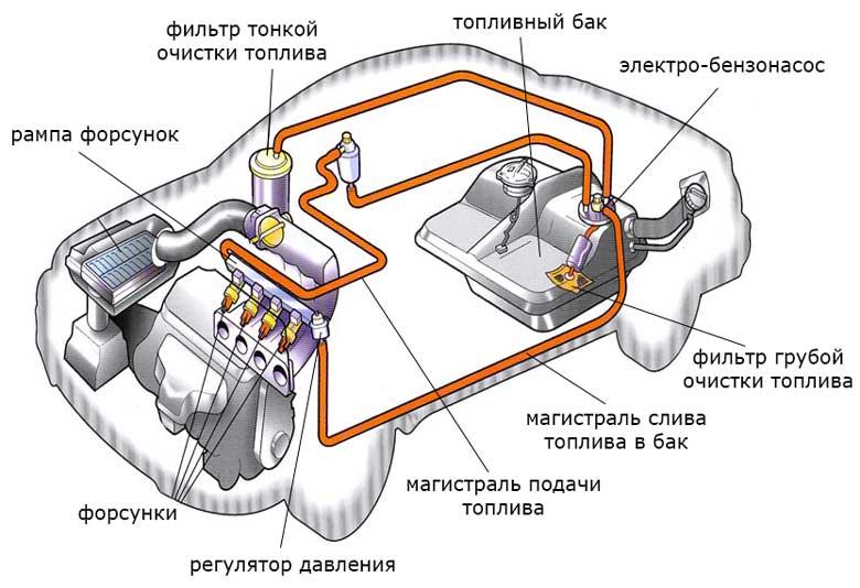 Строение топливной системы бензинового двигателя