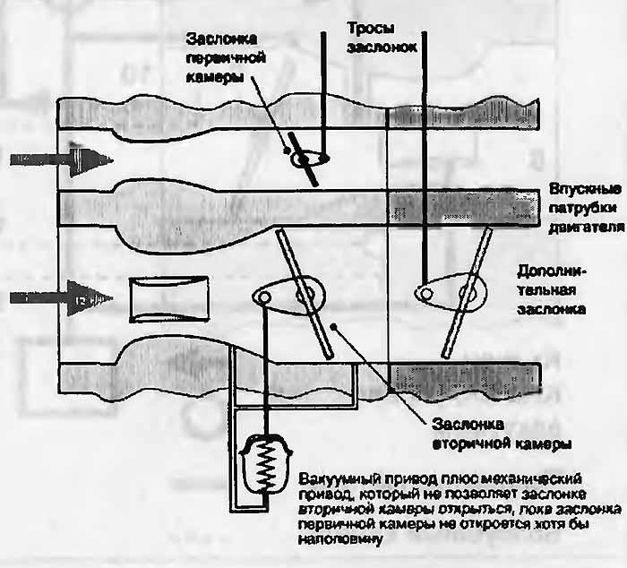 Переходная система вторичной камеры