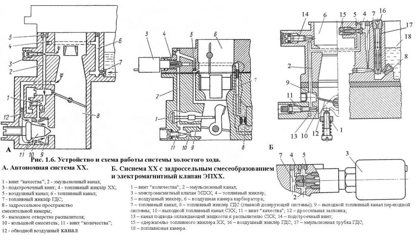 Схема устройства СХХ карбюратора