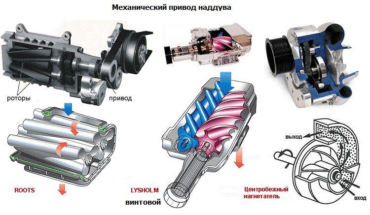 Виды механических компрессоров