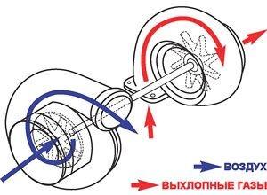 Схема движения воздуха в компрессоре