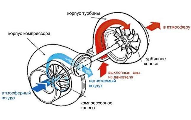 Как устроена турбина