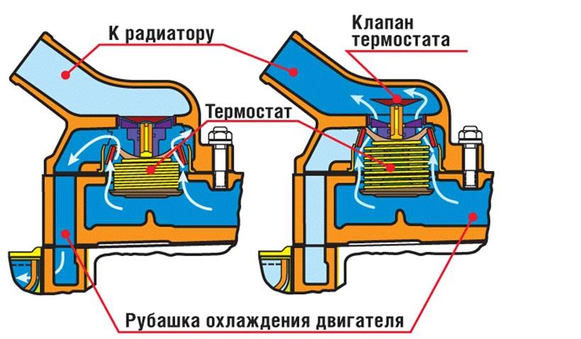 Схема работы терморегулятора в системе