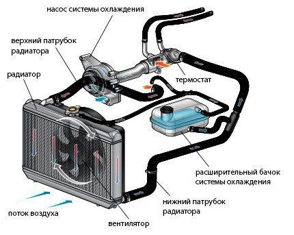 Схема работы жидкостной системы охлаждения
