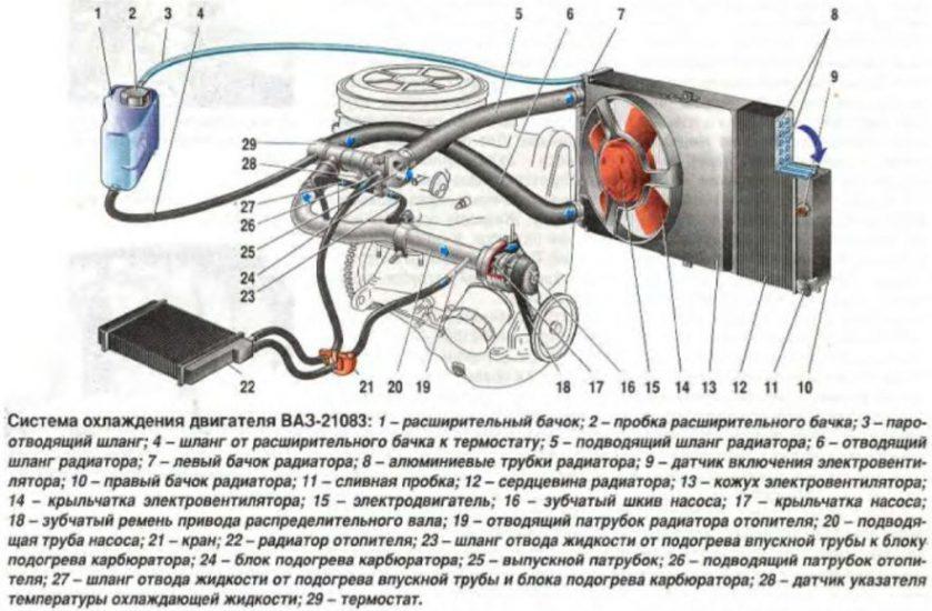 Схема системы жидкостного охлаждения ВАЗ