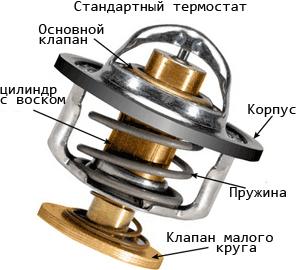 Конструктивное устройство термостата