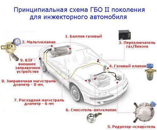 """ГБО """" для инжекторного авто"""