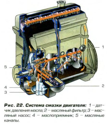 Схема системы смазки