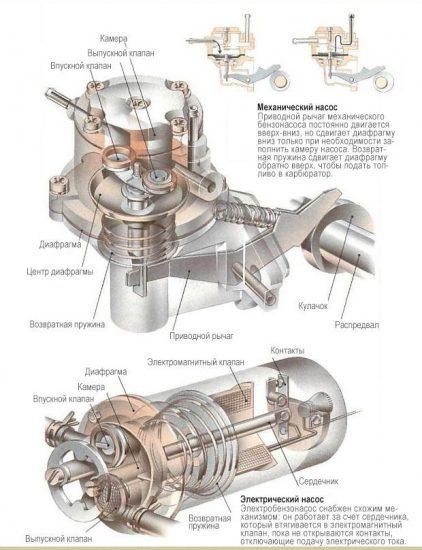 Схема механического и электробензонасоса