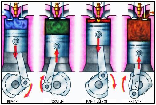 Такты работы двигателя