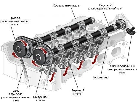 Схема устройства ГРМ