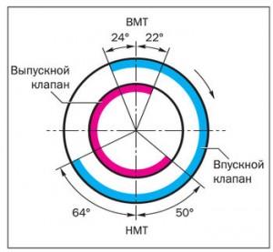 350px-Фазы_газораспределения_33