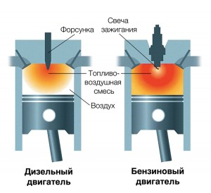 Воспламенение топливно-воздушной смеси бензинового и дизельного двигателя
