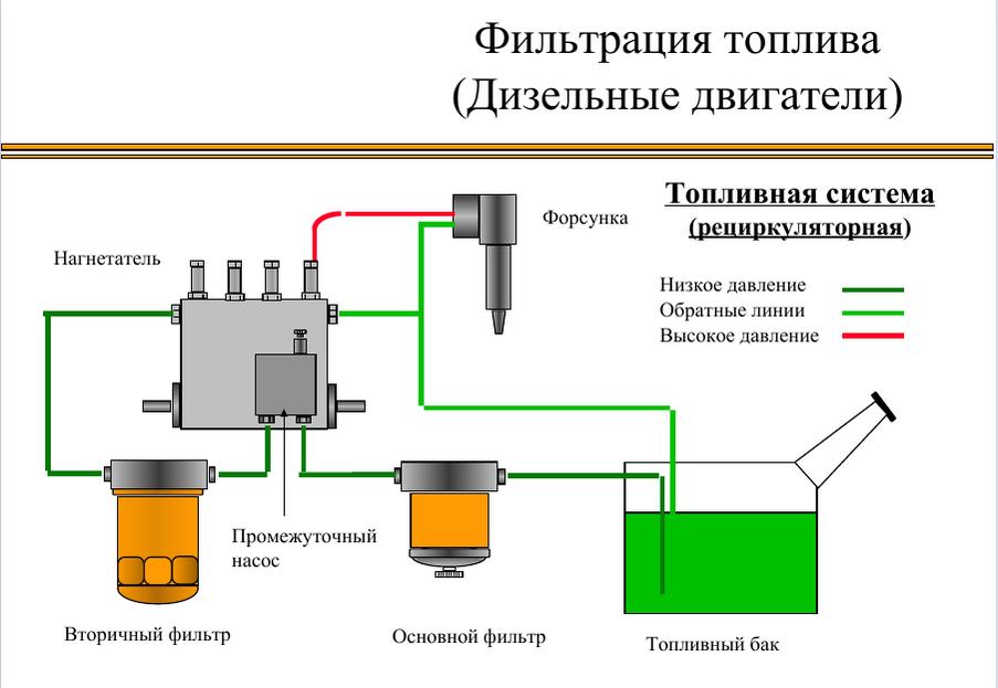 Фильтр воды в дизельном двигателе