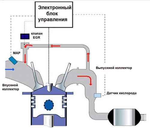 Схема работы ЕГР