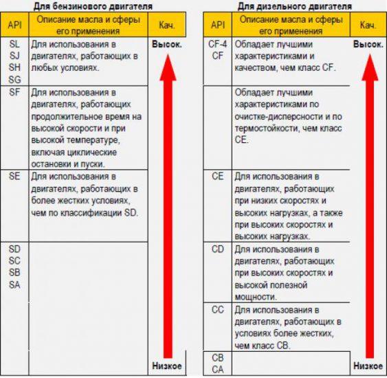 Стандарт API моторного масла