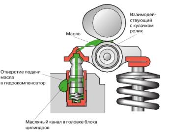 Схема работы гидрокомпенсатора