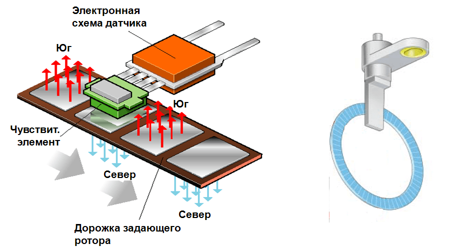 Схема работы датчика Холла