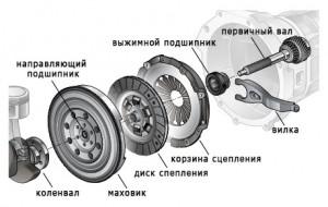 Схема устройства сцепления