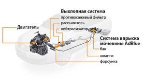 Схема жидкостной очистки выхлопных газов дизельного двигателя
