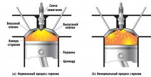 Детонация в двигателе