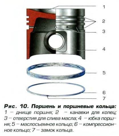 Схема устройства поршневой группы и поршневых колец