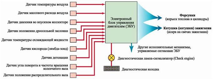 Схема электронного управлния двигателем