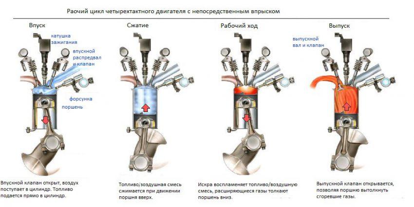Система непосредственного впрыска топлива GDI
