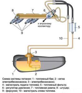 Схема устройства системы питания с бензонасосом в баке