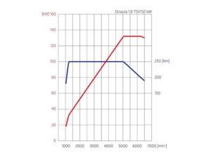 Полка крутящего момента на графике Шкода Оctavia 3 1.8 tsi