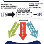 КПД двигателя (коэффициент полезного действия)