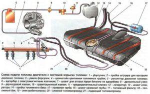 Топливная система инжектор