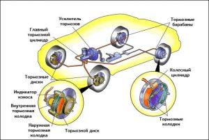 Тормозная система автомобиля устройство