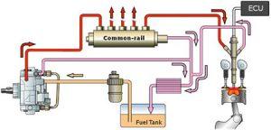 Двигатель CRDi Common Rail