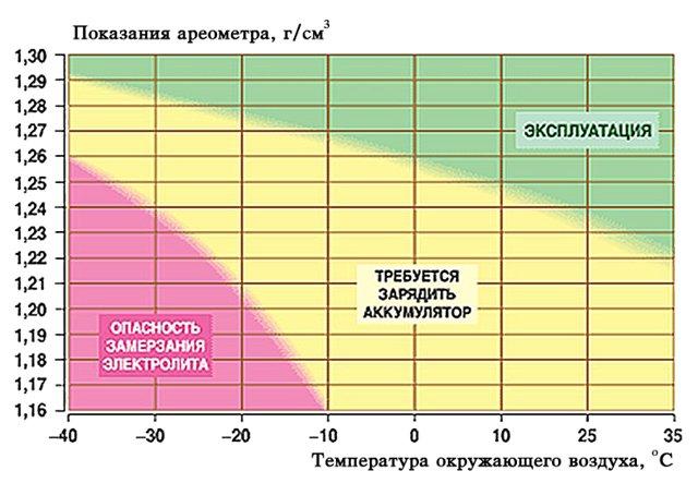 Плотность электролита таблица