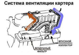 Система вентиляции картера устройство