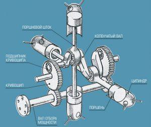 Бесшатунный двигатель Баландина
