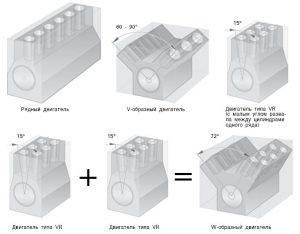 Компоновка двигателя внутреннего сгорания