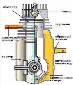 Устройство и принцип работы двухтактного двигателя