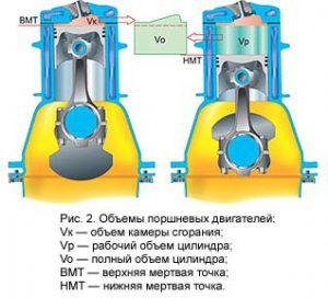 Как определить объем цилиндра двигателя