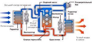 Устройство системы охлаждения ДВС