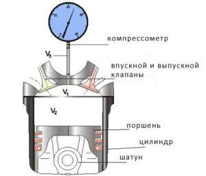 Компрессия двигателя что это такое