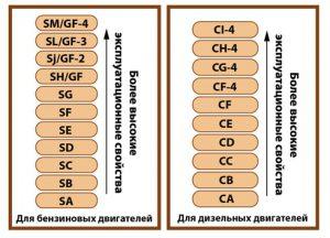 Классификация моторных масел по API