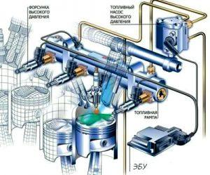 Устройство системы прямого впрыскаа топлива в двигатель
