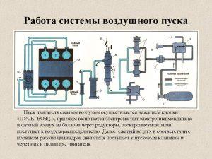 Система воздушного пуска двигателя принцип работы