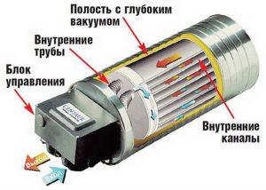 Предпусковой автономный тепловой аккумулятор
