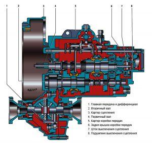 Схема механической коробки МКПП