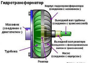 Гидротнасформатор схема