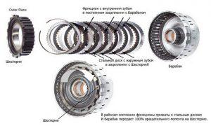 Фрикционные диски АКПП