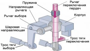 Кулиса КПП устройство схема